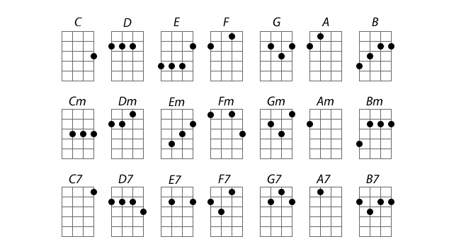 bảng hợp âm đàn ukulele