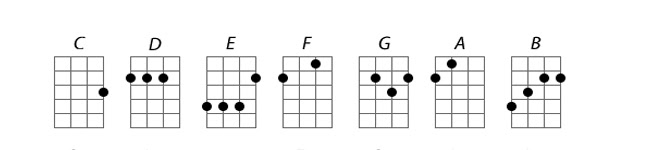 hợp âm đàn ukulele
