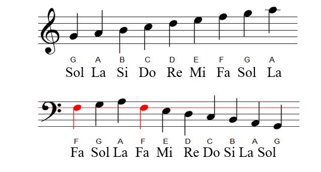 Cách học đàn piano cơ bản 1